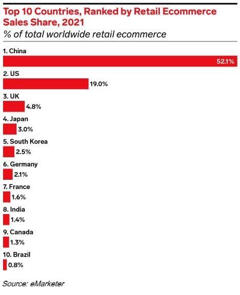 eCommerce sales ranking