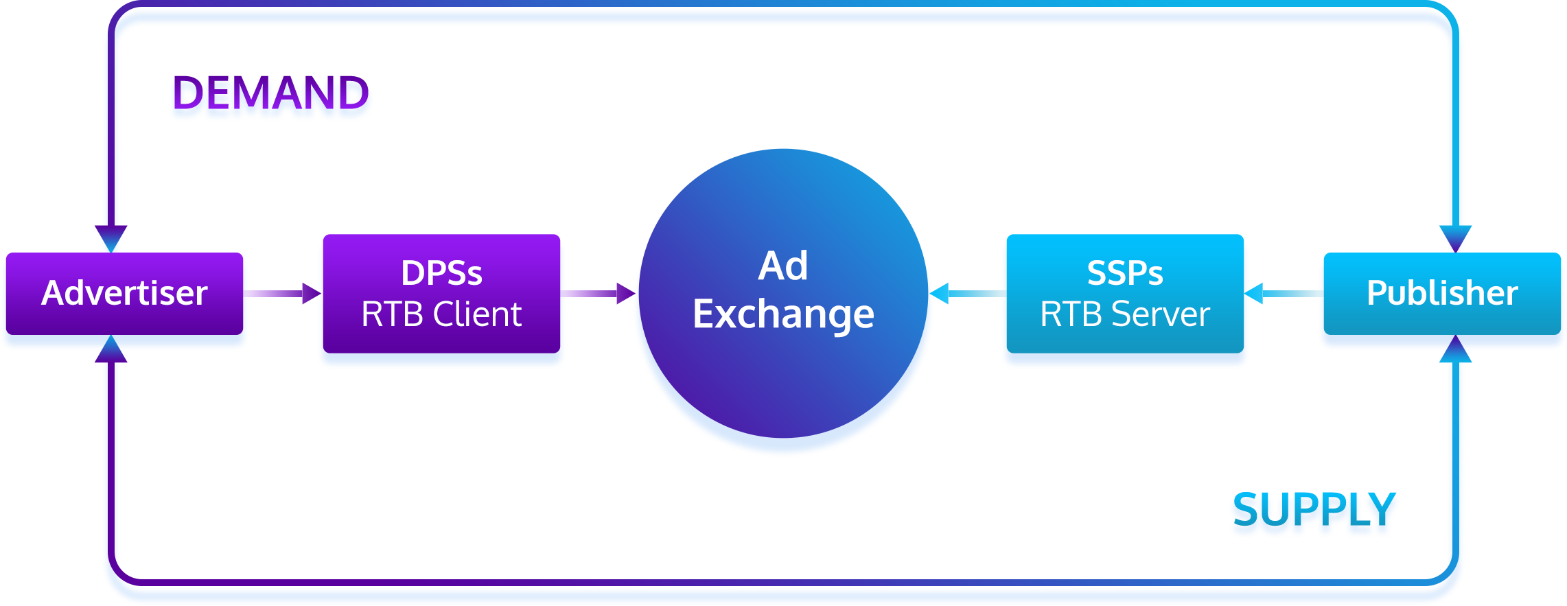 Real-time bidding or RTB auction process