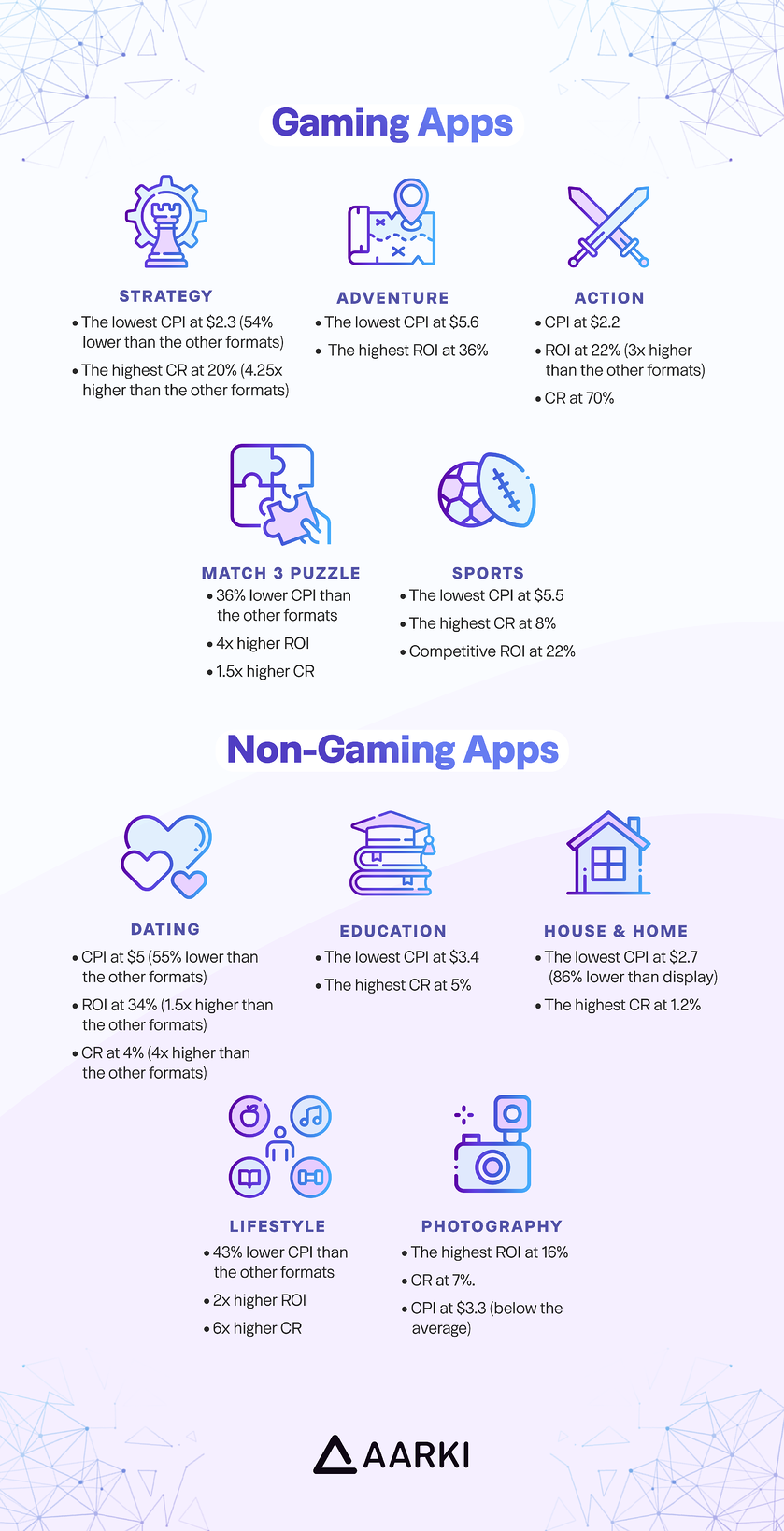 Infographic, app category icons with performance results