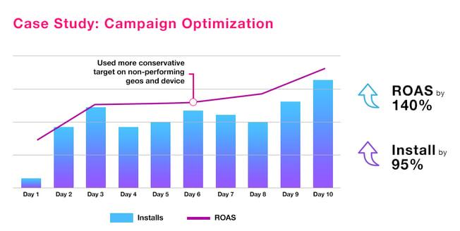 Case-Study--Campaign-Optimization-1.png