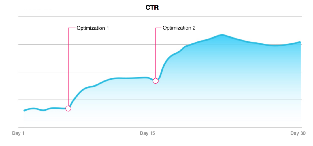 Retargeting_CTR_graph.png