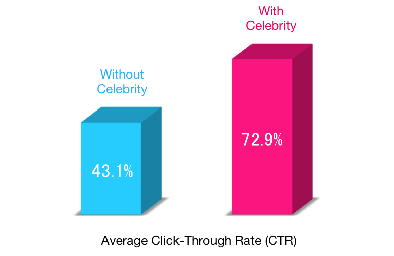 impact of celebrity endorsement on overall Celebrity branding or celebrity endorsement is a form of the company's overall celebrity endorsement usually impacts the feelings of the.