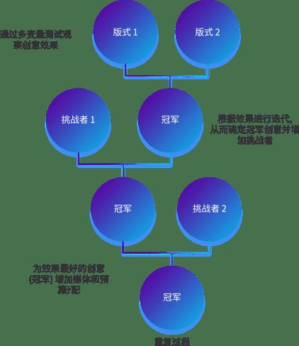 CN_Creative Optimization