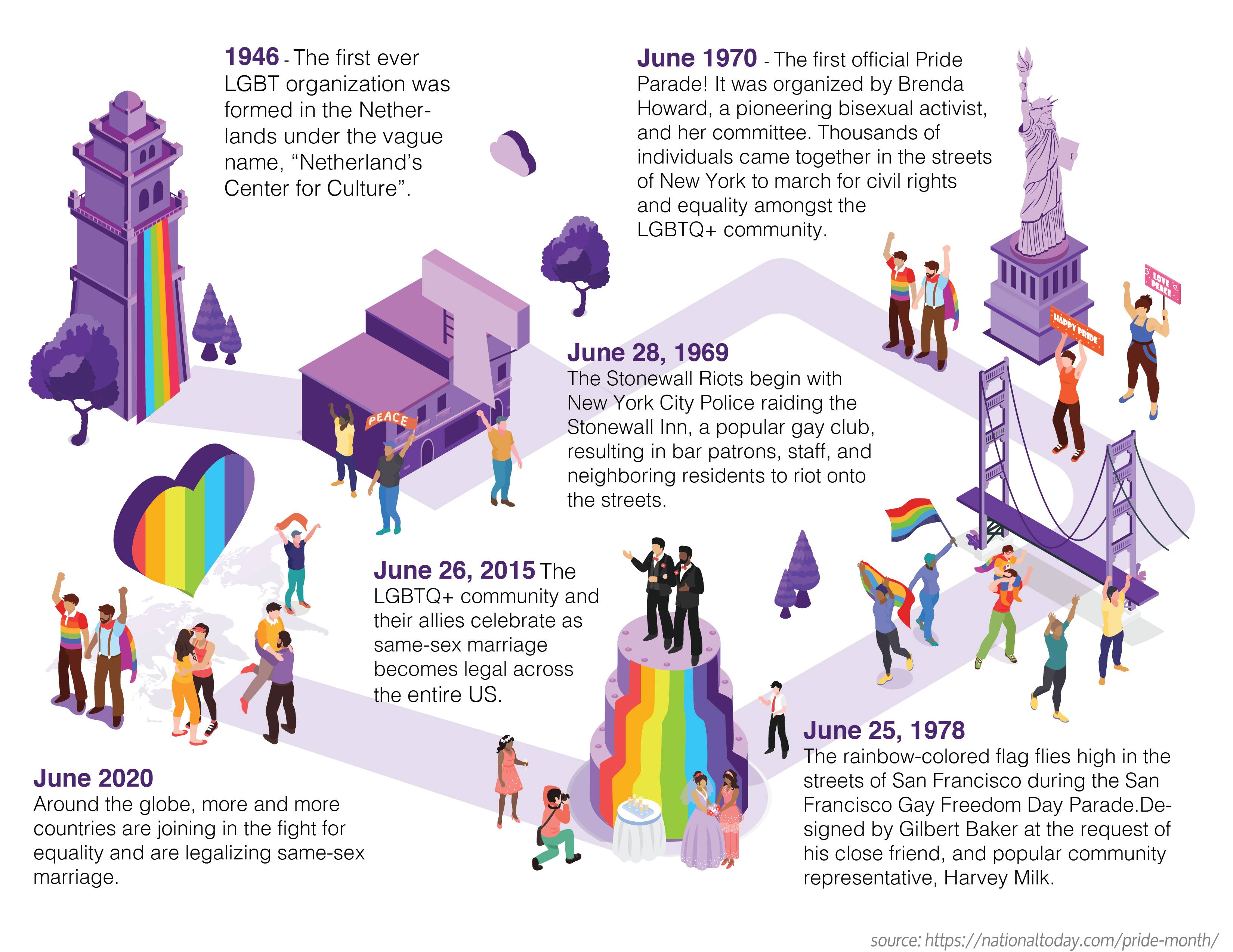 History of Pride Infographic