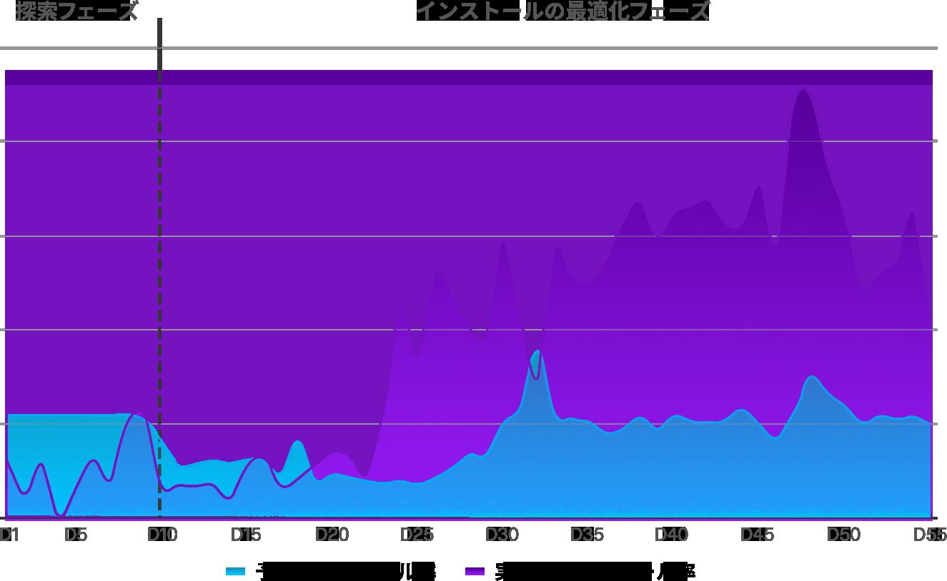 JP-Eureka_Predicted Probability-Install Rates