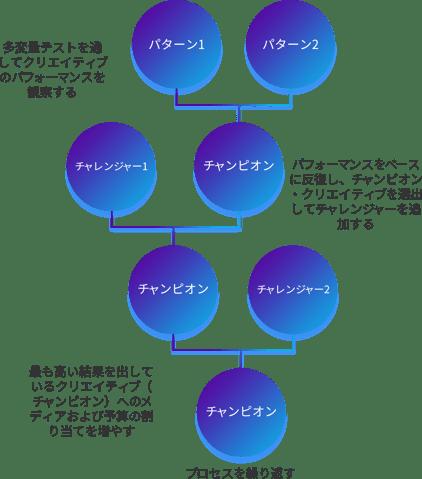 JP_Creative Optimization