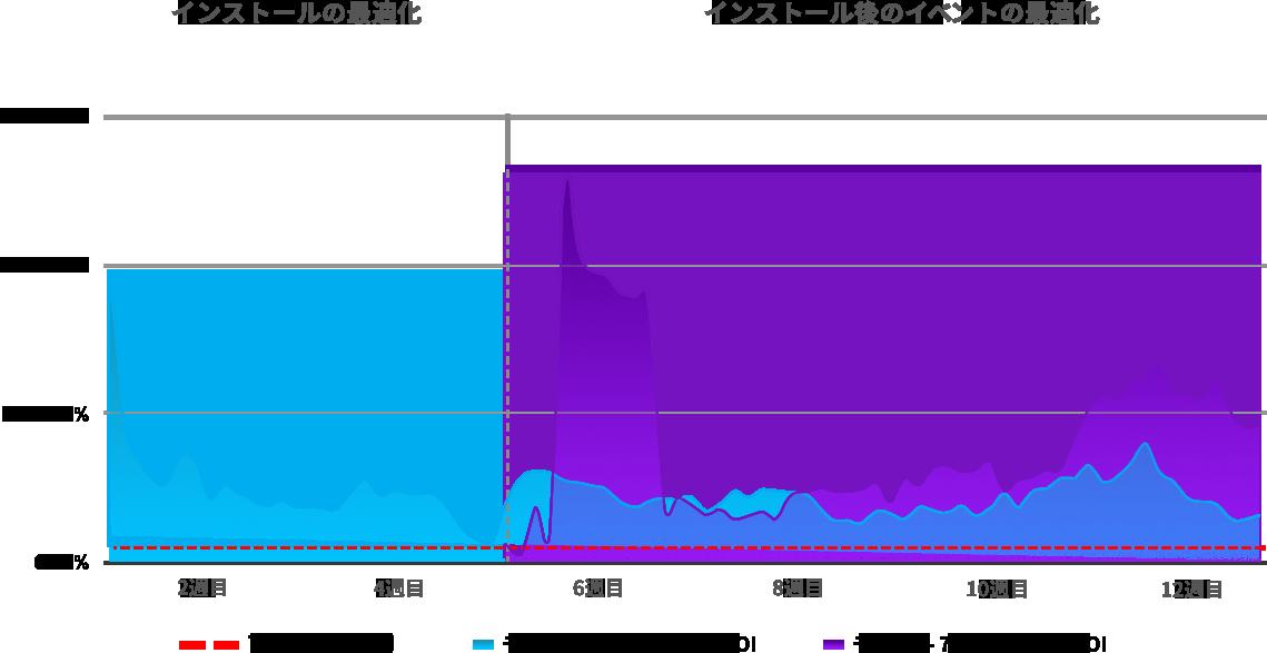 JP_WSOP - D7 ROI Results