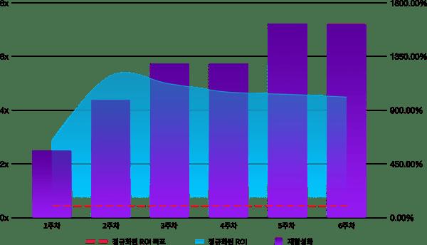 KR-Panda Pop Results