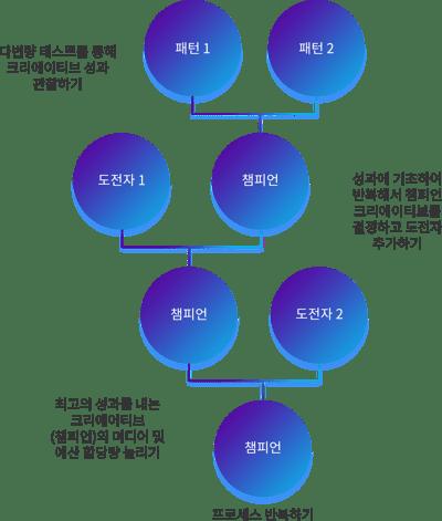 KR_Creative Optimization