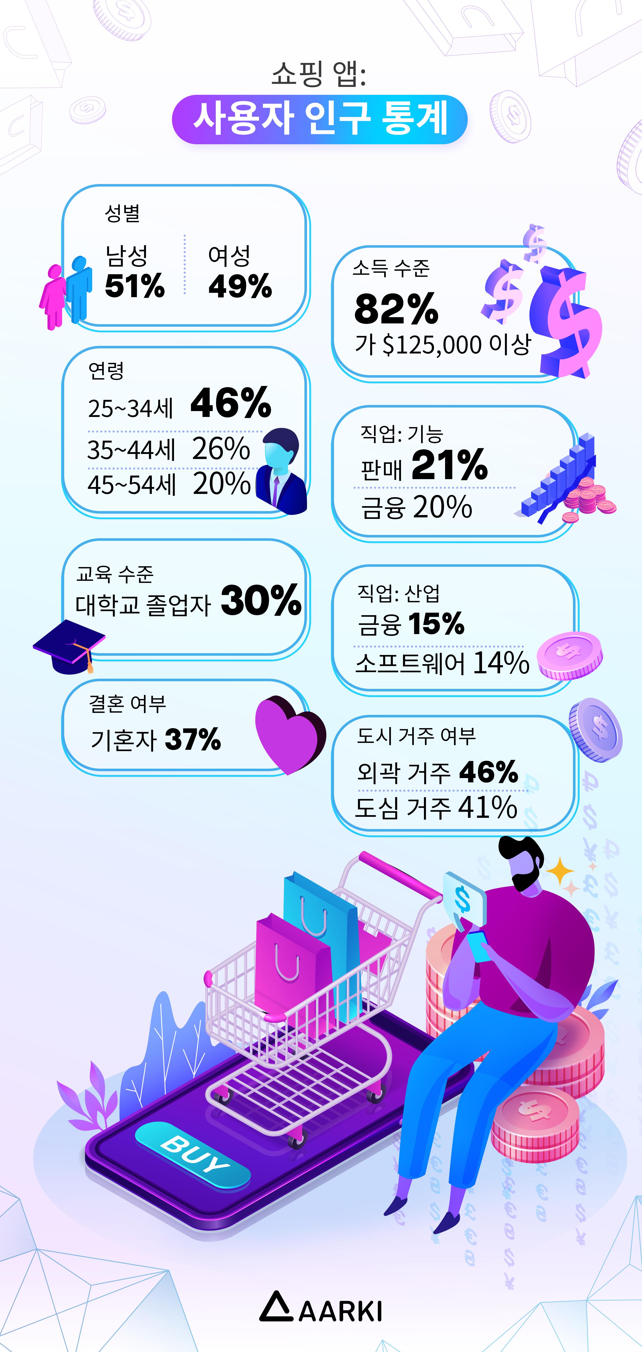 Marketplace-User-Demographic-KR-1