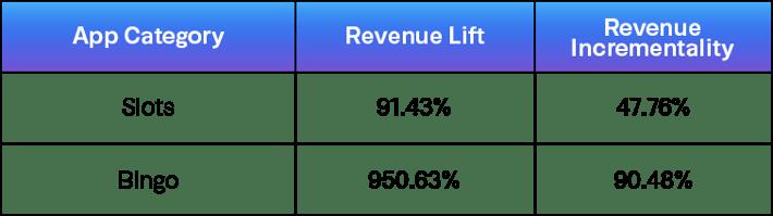 Revenue Table-2