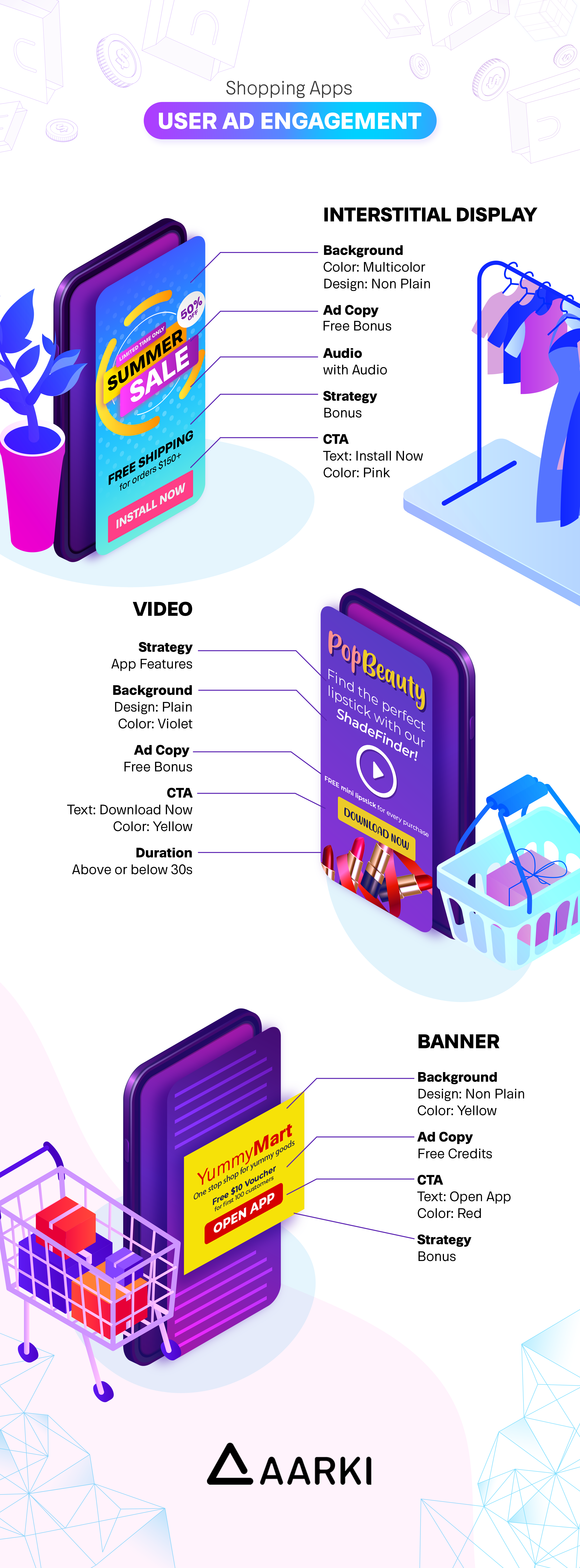 Shopping Apps Ad Engagement Infographic