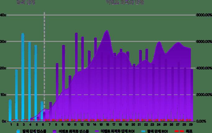 KR_Lynx-Results