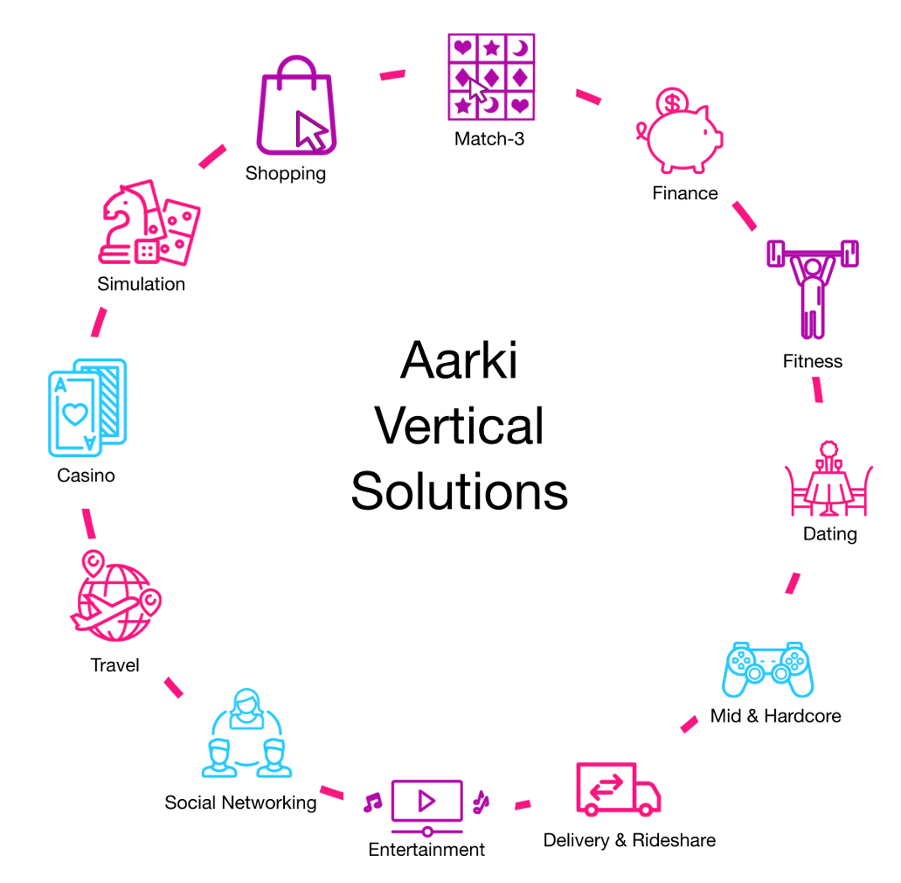 Aarki has deep expertise in 13 app categories