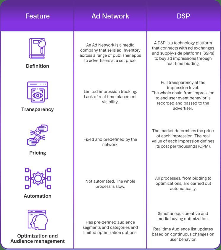DSP vs Ad Network: comparison in table