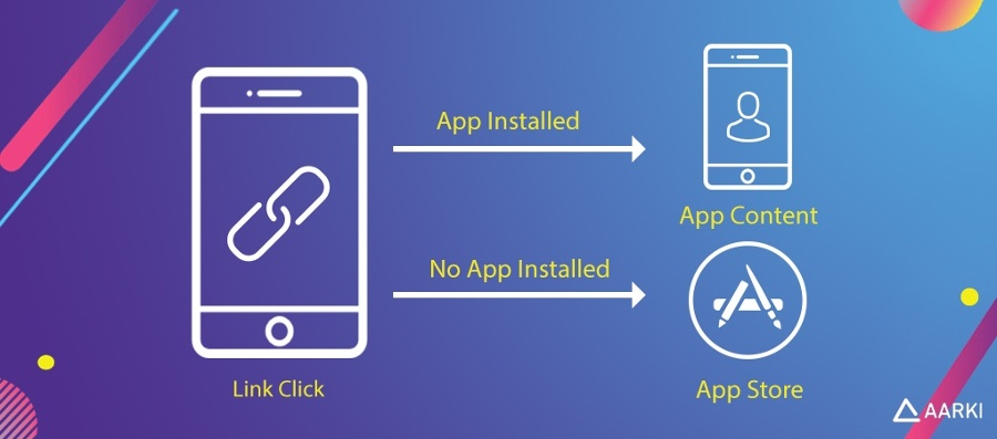 What Is Deep Linking