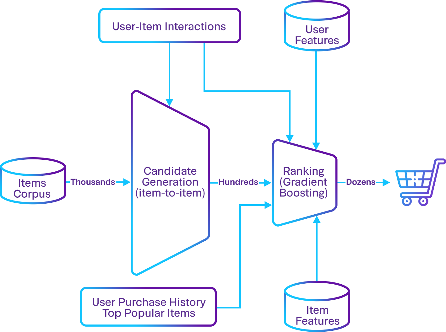 recommendation-system-architecture
