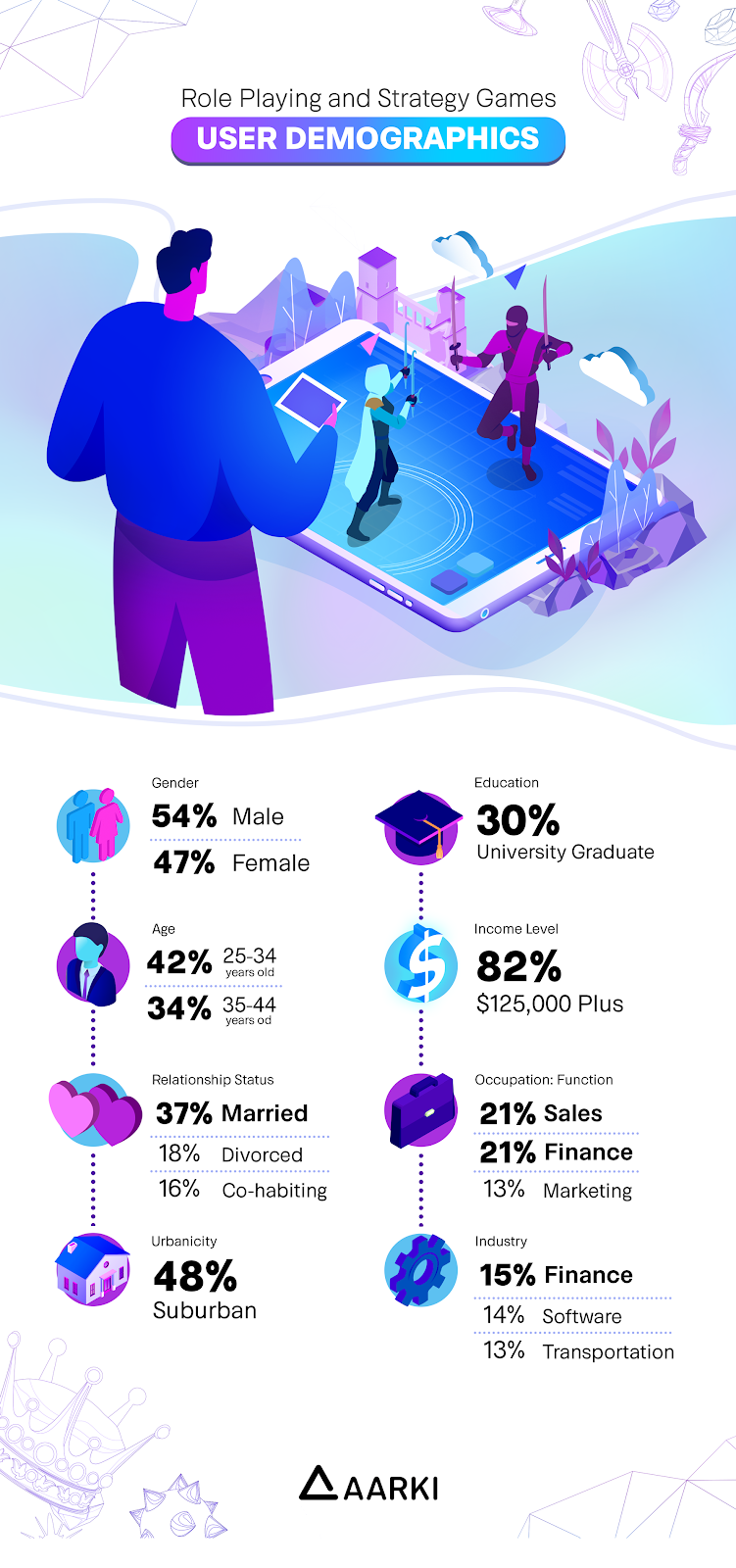 Infographic - Role Playing and Strategy Games: User Demographics