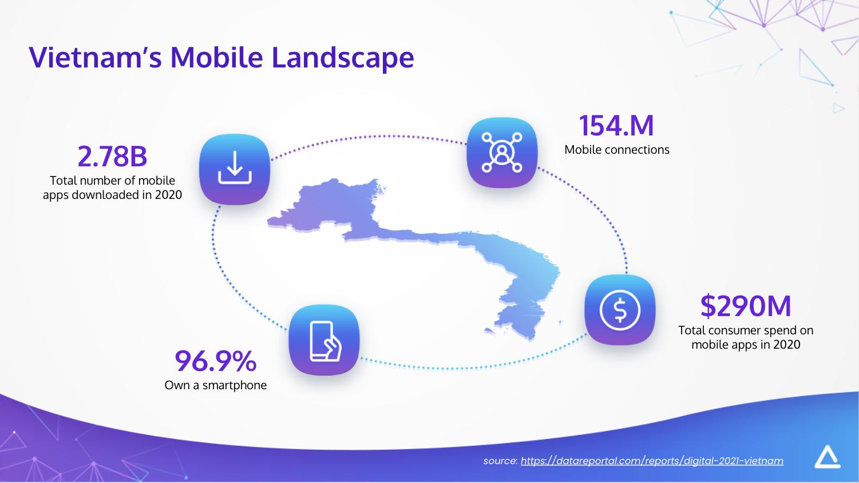 Mobile Advertising Deep Dive Vietnam Mobile Landscape We are Social Hootsuite data
