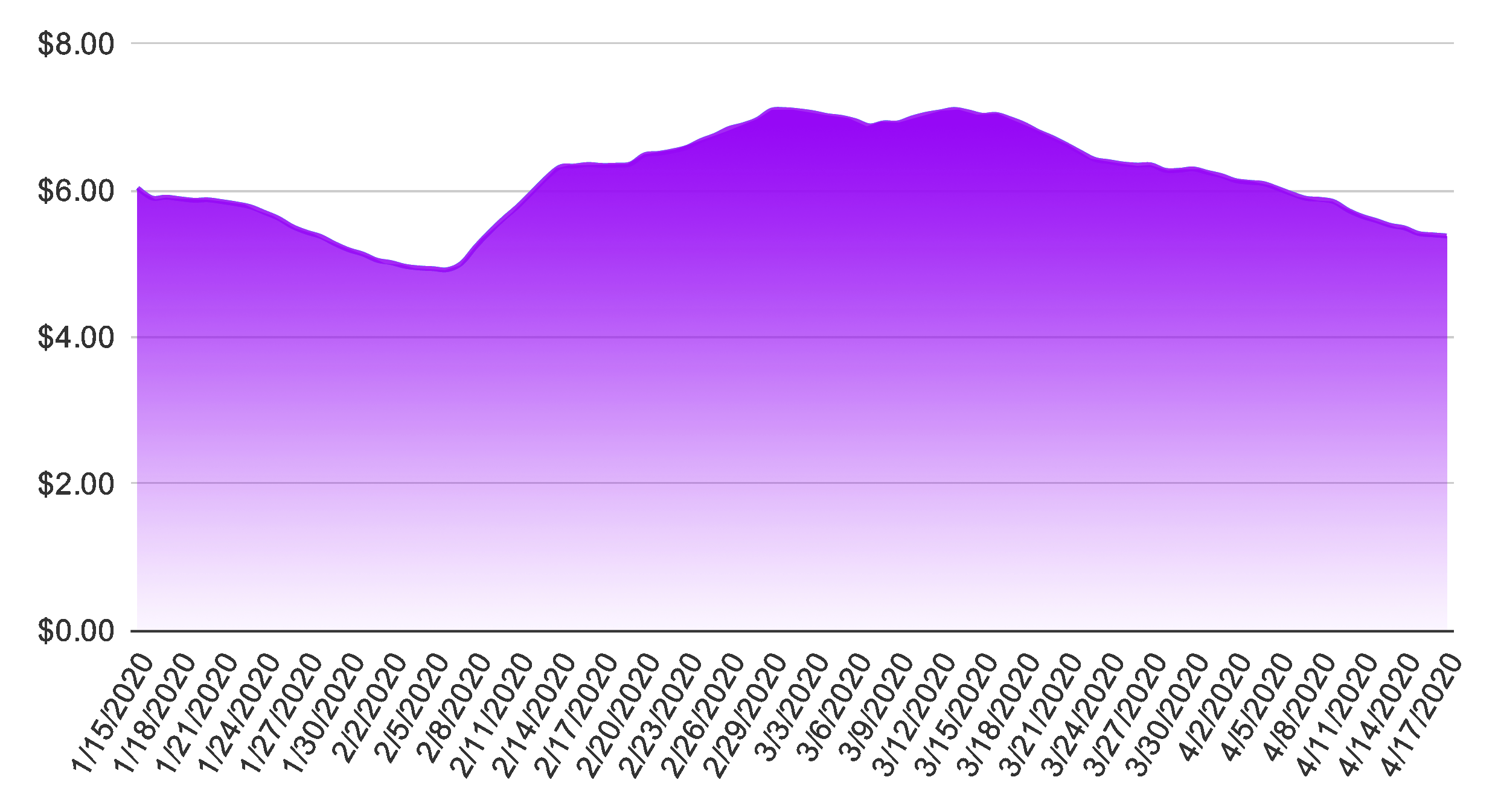 Aarki Cost Per Install (CPI) (Jan 2020 - Apr 2020)