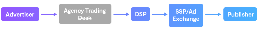 Programmatic flow without ATD